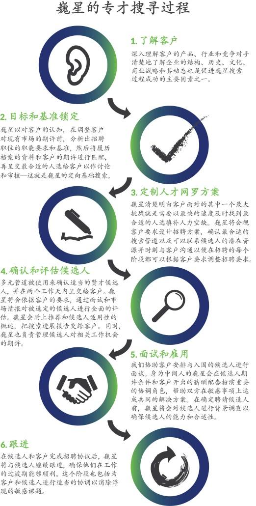 Search Process Diagram_cn