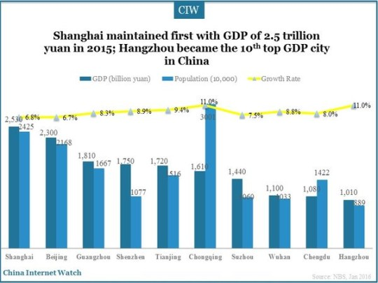 China GDP by Cities 2015